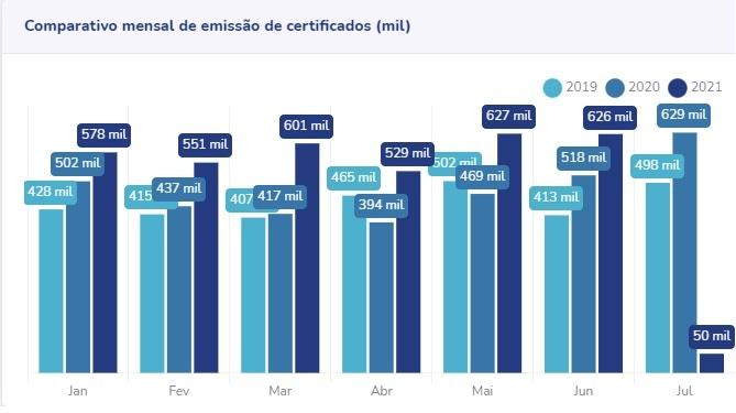 gráfico de emissão de certificados digitais ITI