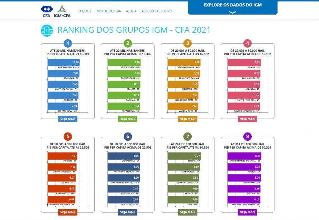 Rankings dos grupos IGM CFA 2021